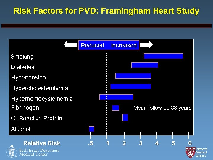 Risk Factors for PVD: Framingham Heart Study Reduced Increased Smoking Diabetes Hypertension Hypercholesterolemia Hyperhomocysteinemia