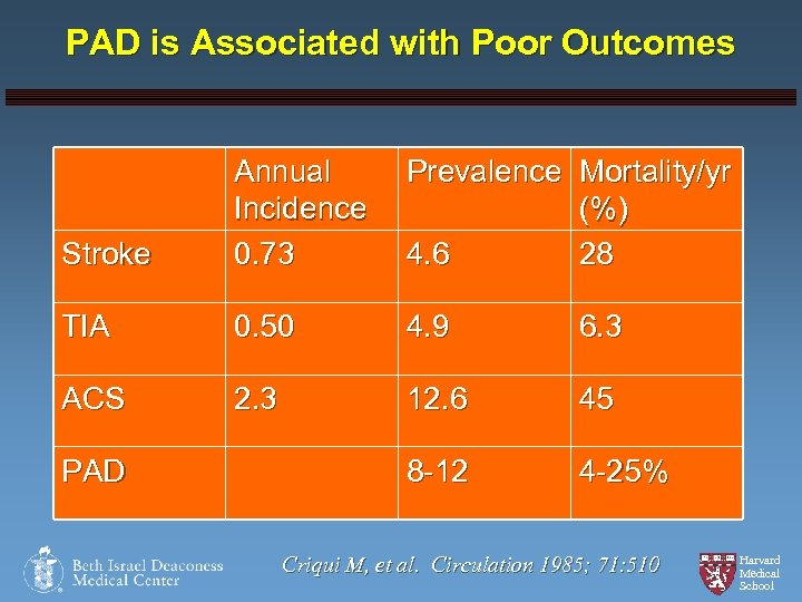 PAD is Associated with Poor Outcomes Stroke Annual Incidence 0. 73 Prevalence Mortality/yr (%)