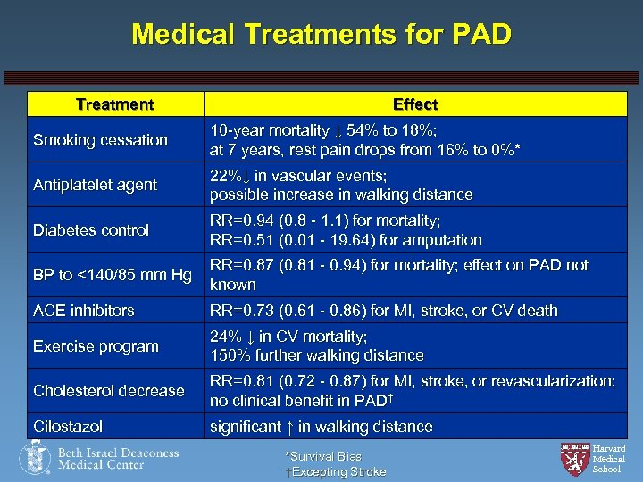 Medical Treatments for PAD Treatment Effect Smoking cessation 10 -year mortality ↓ 54% to