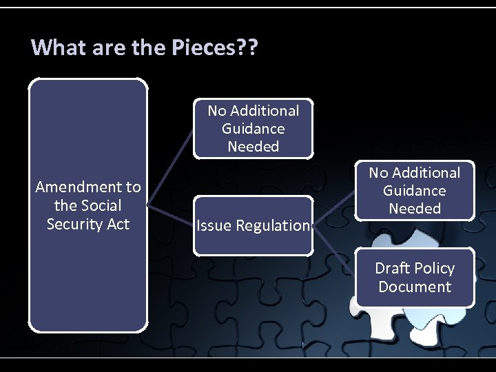 What are the Pieces? ? No Additional Guidance Needed Amendment to the Social Security