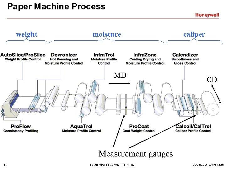 Paper Machine Process weight moisture MD caliper CD Measurement gauges 10 HONEYWELL - CONFIDENTIAL
