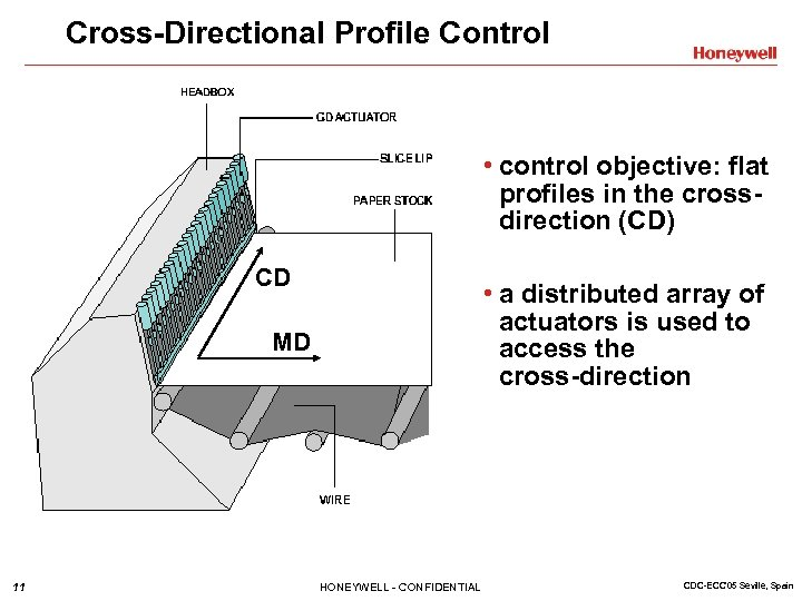 Cross-Directional Profile Control • control objective: flat profiles in the crossdirection (CD) CD •