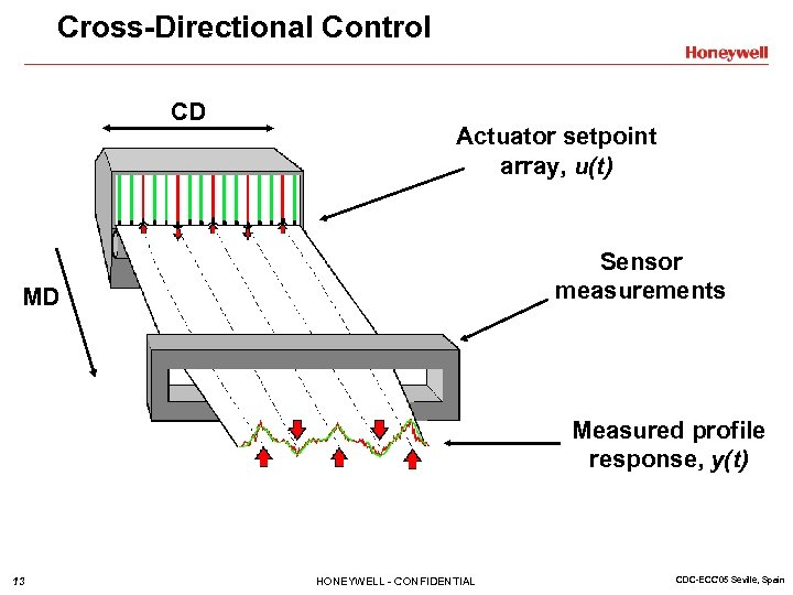 Cross-Directional Control CD Actuator setpoint array, u(t) Sensor measurements MD Measured profile response, y(t)