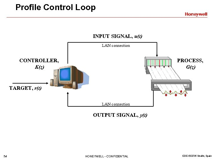 Profile Control Loop INPUT SIGNAL, u(t) LAN connection CONTROLLER, K(z) PROCESS, G(z) TARGET, r(t)