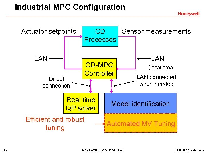 Industrial MPC Configuration Actuator setpoints LAN Direct connection CD Sensor measurements Processes CD-MPC Controller