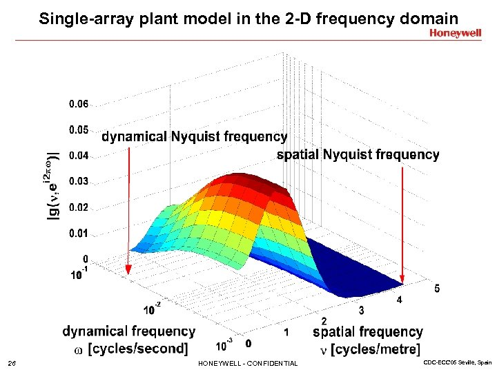 Single-array plant model in the 2 -D frequency domain 26 HONEYWELL - CONFIDENTIAL CDC-ECC'05