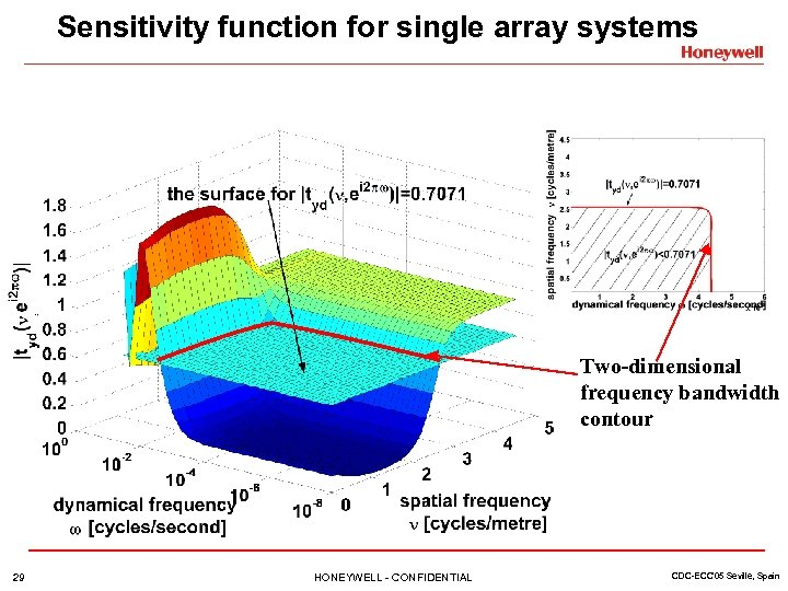 Sensitivity function for single array systems Two-dimensional frequency bandwidth contour 29 HONEYWELL - CONFIDENTIAL
