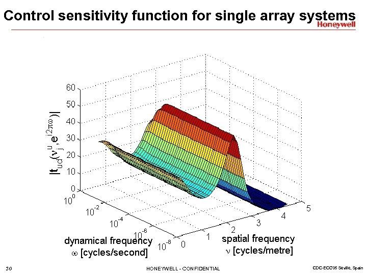 Control sensitivity function for single array systems 30 HONEYWELL - CONFIDENTIAL CDC-ECC'05 Seville, Spain