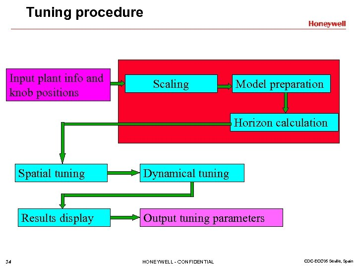 Tuning procedure Input plant info and knob positions Scaling Model preparation Horizon calculation Spatial