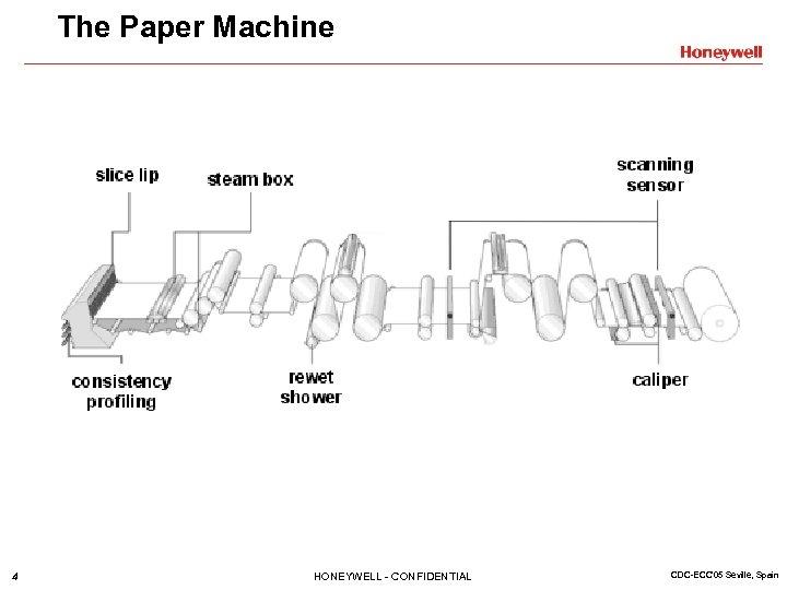 The Paper Machine 4 HONEYWELL - CONFIDENTIAL CDC-ECC'05 Seville, Spain