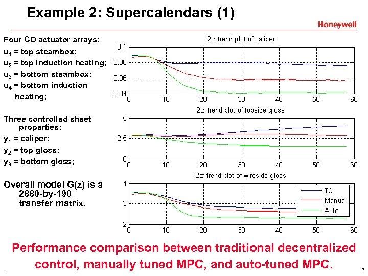Example 2: Supercalendars (1) Four CD actuator arrays: u 1 = top steambox; u