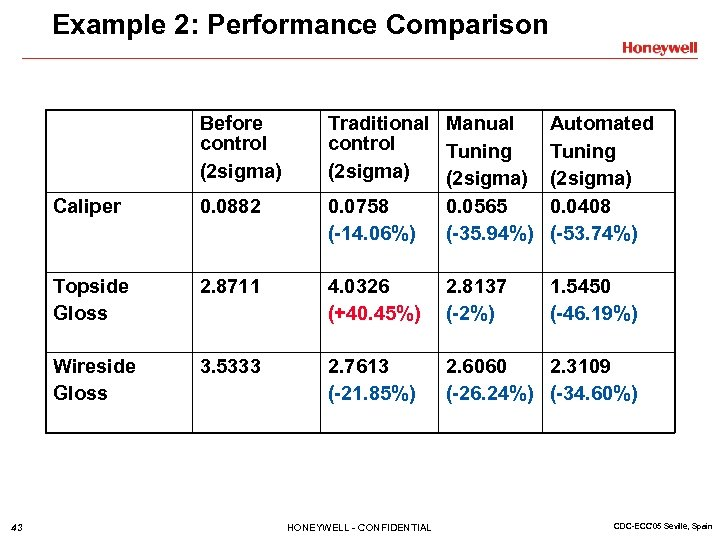 Example 2: Performance Comparison Before control (2 sigma) Traditional Manual control Tuning (2 sigma)