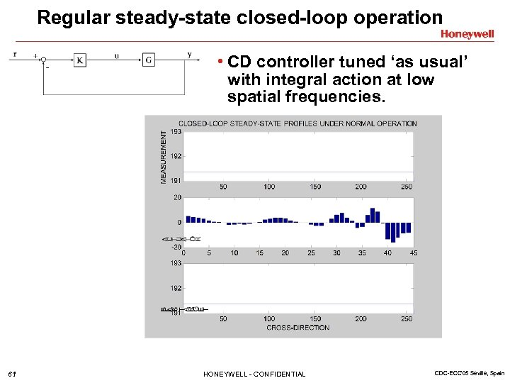 Regular steady-state closed-loop operation • CD controller tuned 'as usual' with integral action at