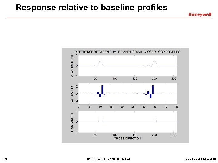 Response relative to baseline profiles 63 HONEYWELL - CONFIDENTIAL CDC-ECC'05 Seville, Spain