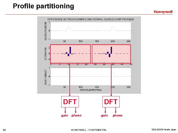 Profile partitioning DFT gain phase 64 DFT gain HONEYWELL - CONFIDENTIAL phase CDC-ECC'05 Seville,