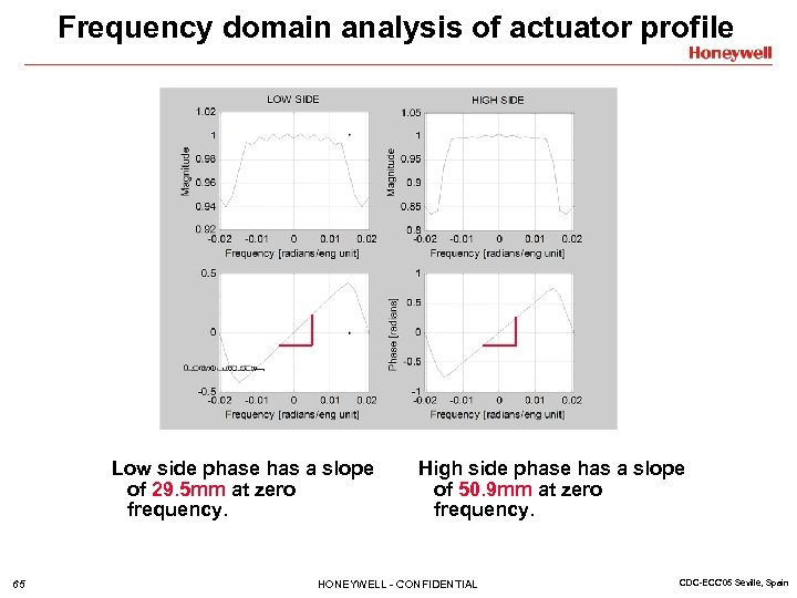 Frequency domain analysis of actuator profile Low side phase has a slope of 29.