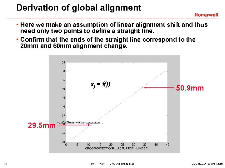 Derivation of global alignment • Here we make an assumption of linear alignment shift