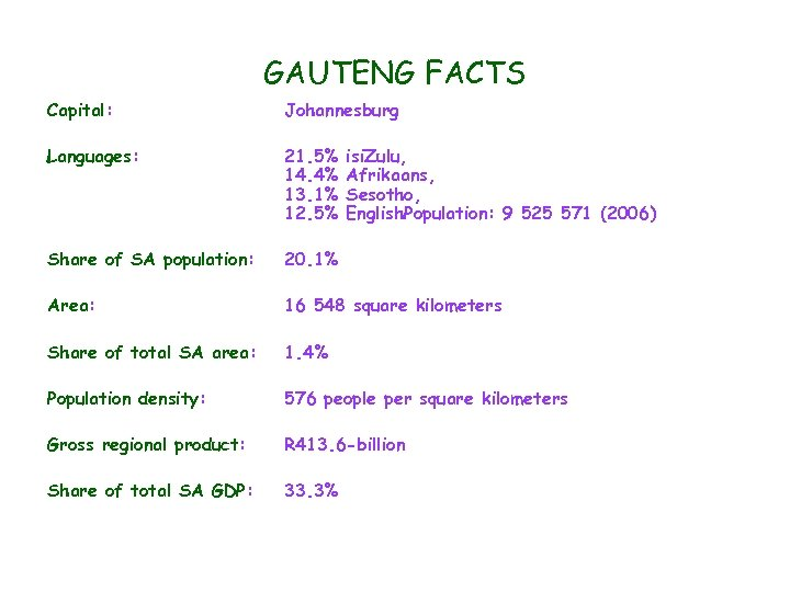 GAUTENG FACTS Capital: Johannesburg Languages: 21. 5% 14. 4% 13. 1% 12. 5% Share