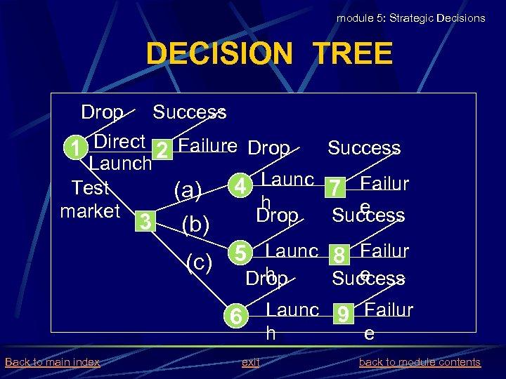 module 5: Strategic Decisions DECISION TREE Drop Success 1 Direct 2 Failure Drop Launch