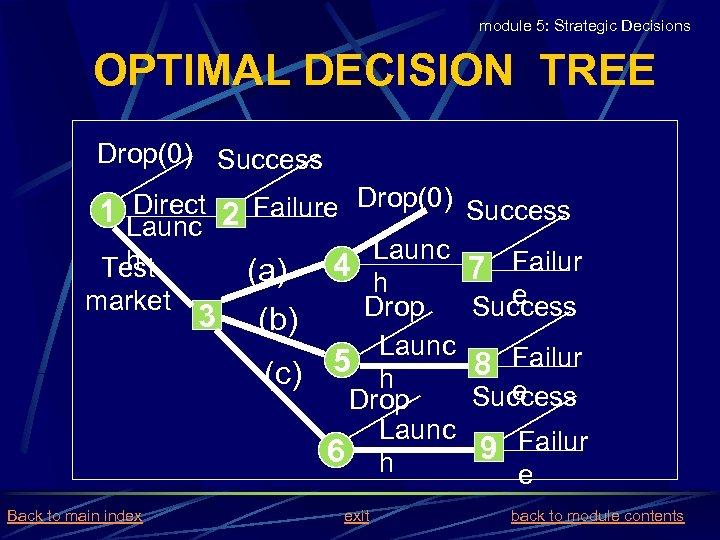 module 5: Strategic Decisions OPTIMAL DECISION TREE Drop(0) Success Direct 2 Failure Drop(0) Success