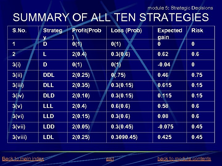 module 5: Strategic Decisions SUMMARY OF ALL TEN STRATEGIES S. No. Profit(Prob ) 0(1)
