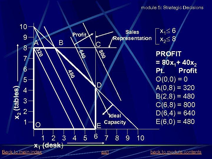 module 5: Strategic Decisions A B C 800 640 480 8 7 6 5