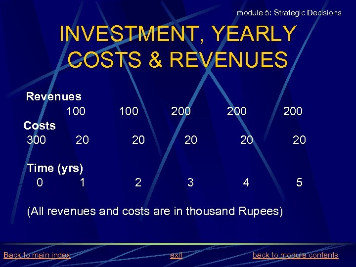 module 5: Strategic Decisions INVESTMENT, YEARLY COSTS & REVENUES Revenues 100 Costs 300 20