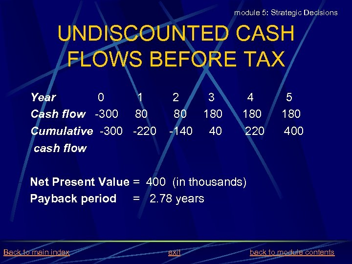 module 5: Strategic Decisions UNDISCOUNTED CASH FLOWS BEFORE TAX Year 0 1 Cash flow