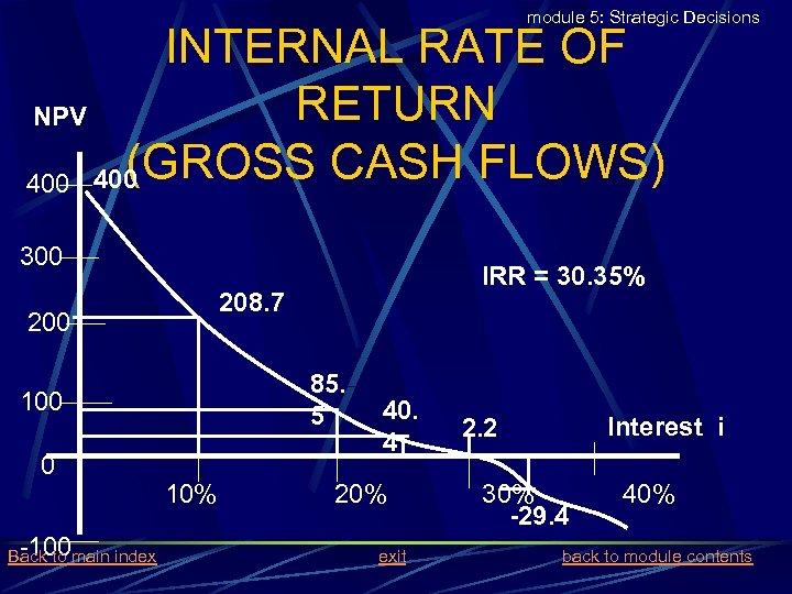 module 5: Strategic Decisions INTERNAL RATE OF RETURN NPV (GROSS CASH FLOWS) 400 300