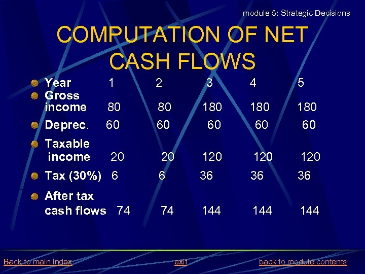 module 5: Strategic Decisions COMPUTATION OF NET CASH FLOWS Year Gross income Deprec. 1