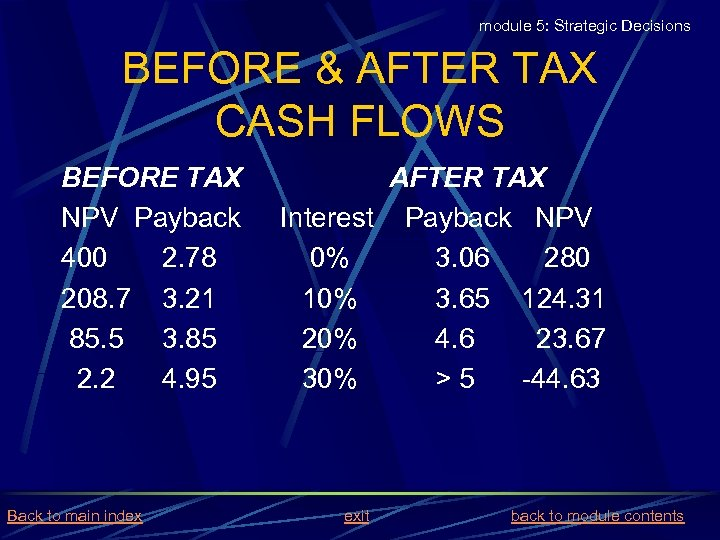 module 5: Strategic Decisions BEFORE & AFTER TAX CASH FLOWS BEFORE TAX NPV Payback