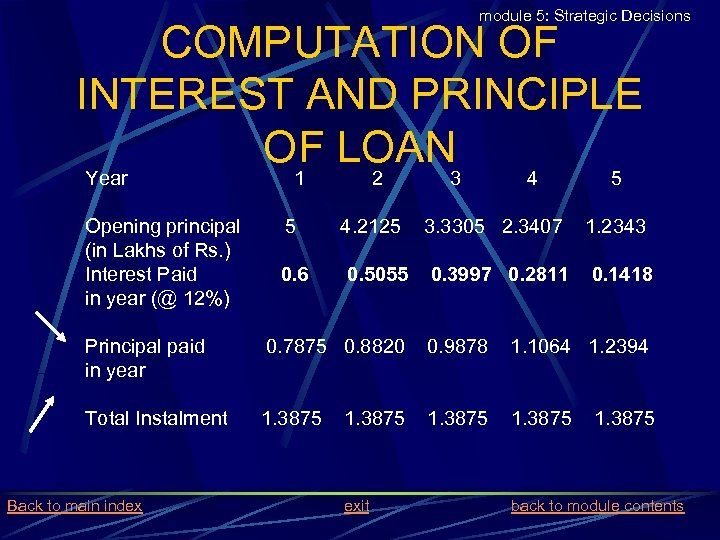 module 5: Strategic Decisions COMPUTATION OF INTEREST AND PRINCIPLE OF LOAN Year Opening principal
