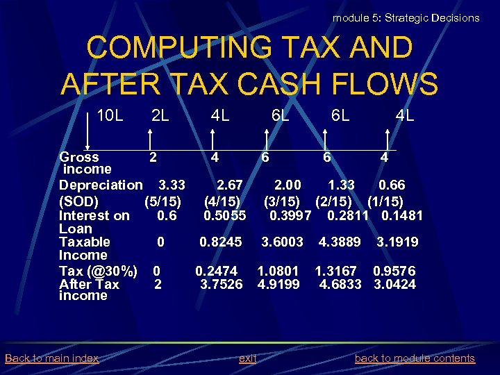 module 5: Strategic Decisions COMPUTING TAX AND AFTER TAX CASH FLOWS 10 L 2