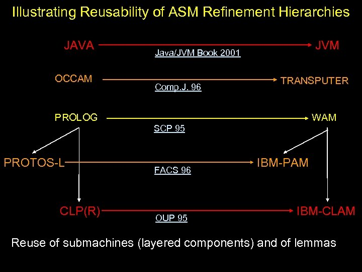 Illustrating Reusability of ASM Refinement Hierarchies JAVA OCCAM JVM Java/JVM Book 2001 Comp. J.