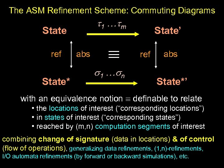 The ASM Refinement Scheme: Commuting Diagrams 1 … m State ref State* abs 1