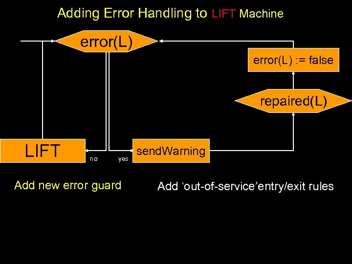 Adding Error Handling to LIFT Machine error(L) : = false repaired(L) LIFT no yes