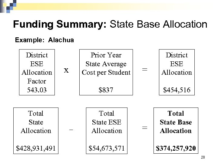 Funding Summary: State Base Allocation Example: Alachua District ESE Allocation Factor 543. 03 Total