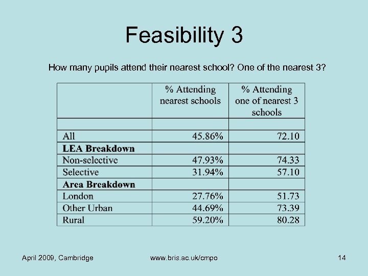 Feasibility 3 How many pupils attend their nearest school? One of the nearest 3?
