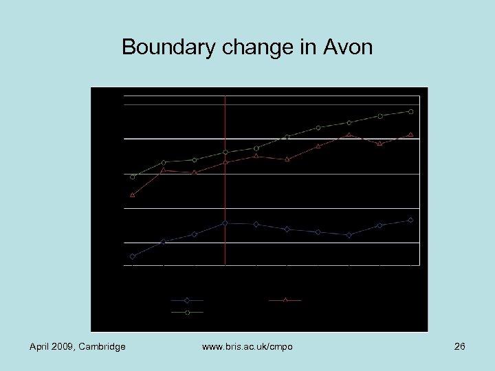 Boundary change in Avon April 2009, Cambridge www. bris. ac. uk/cmpo 26