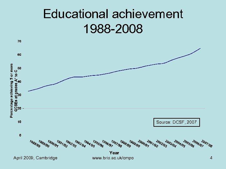 Educational achievement 1988 -2008 Source: DCSF, 2007 April 2009, Cambridge www. bris. ac. uk/cmpo