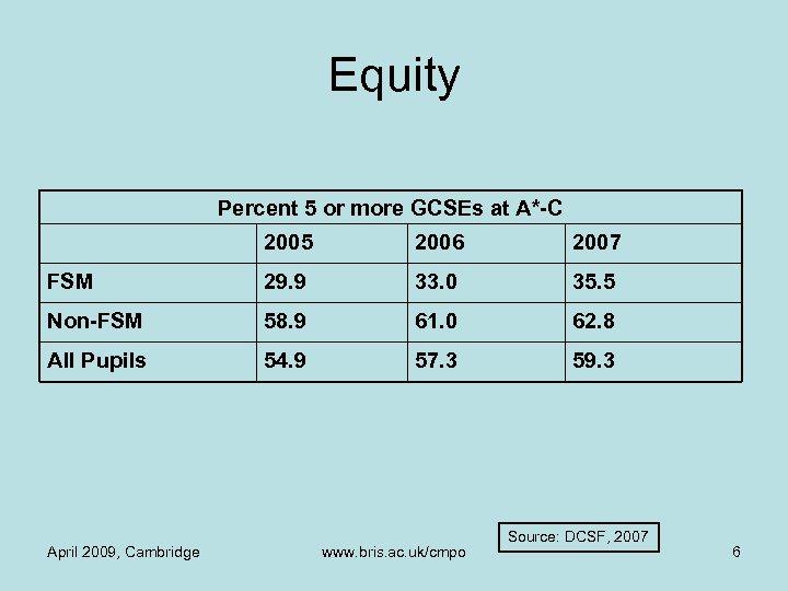 Equity Percent 5 or more GCSEs at A*-C 2005 2006 2007 FSM 29. 9