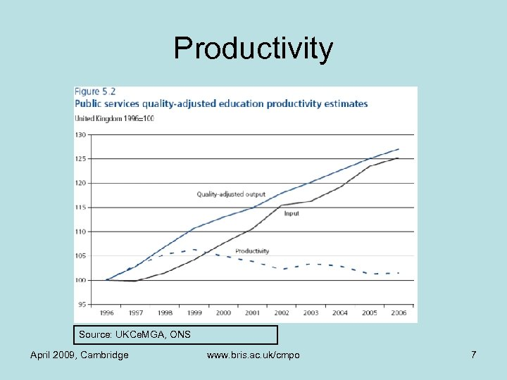 Productivity Source: UKCe. MGA, ONS April 2009, Cambridge www. bris. ac. uk/cmpo 7