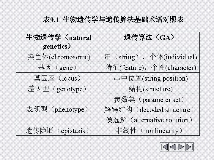 表 9. 1 生物遗传学与遗传算法基础术语对照表 生物遗传学(natural genetics) 染色体(chromosome) 基因(gene) 基因座(locus) 基因型(genotype) 表现型(phenotype) 遗传隐匿(epistasis) 遗传算法(GA)