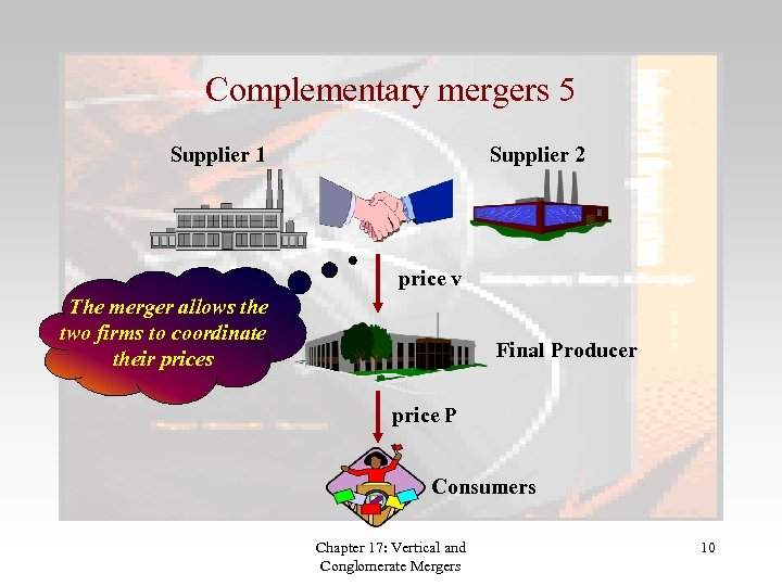 Complementary mergers 5 Supplier 1 Supplier 2 price v The merger allows the two