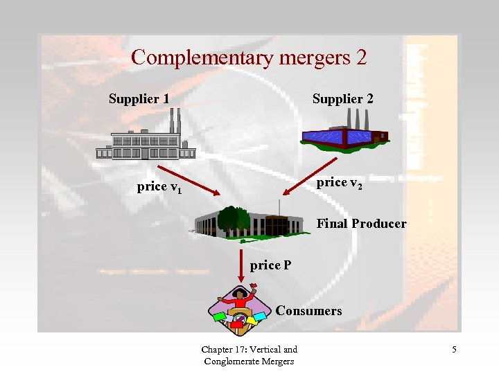 Complementary mergers 2 Supplier 1 Supplier 2 price v 1 Final Producer price P