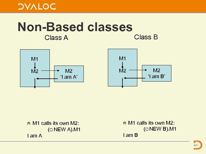Non-Based classes Class A M 1 M 2 Class B M 2 'I am