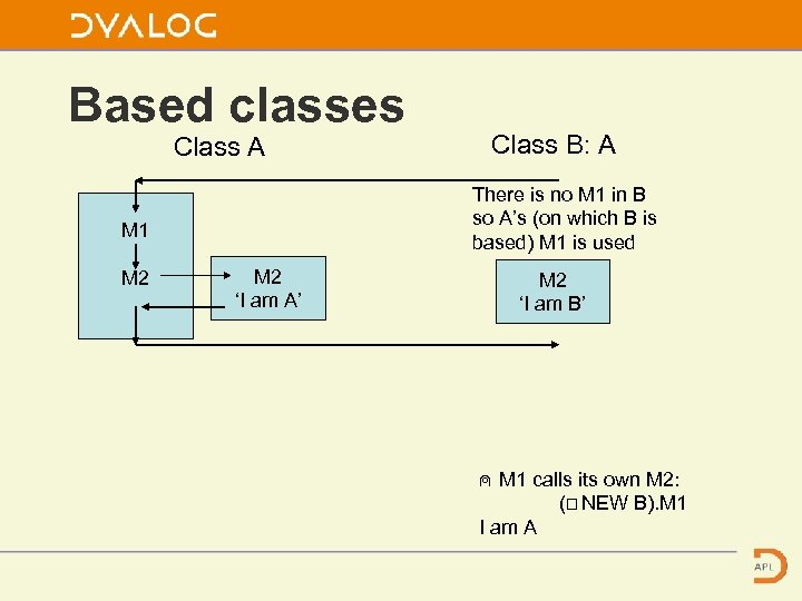 Based classes Class A There is no M 1 in B so A's (on