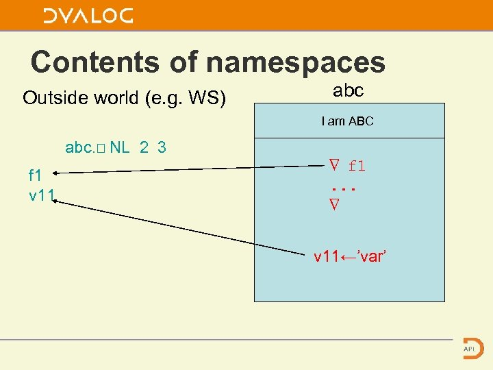 Contents of namespaces Outside world (e. g. WS) abc I am ABC abc. ⎕