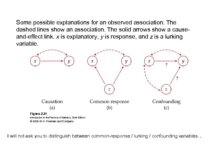 Some possible explanations for an observed association. The dashed lines show an association. The