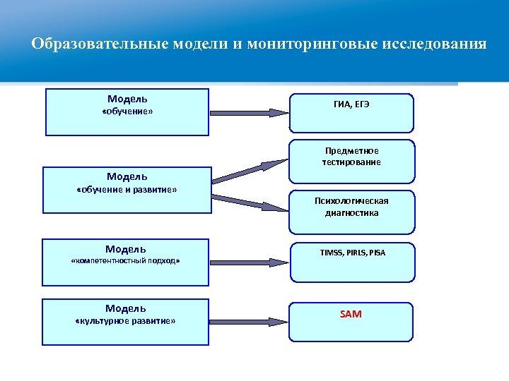 Образовательные модели и мониторинговые исследования Модель «обучение» ГИА, ЕГЭ Предметное тестирование Модель «обучение и
